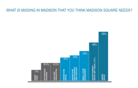 A bar chart shows responses to the question, What is missing in Madison that you think the Madison Square needs? Most respondants said Green Space.