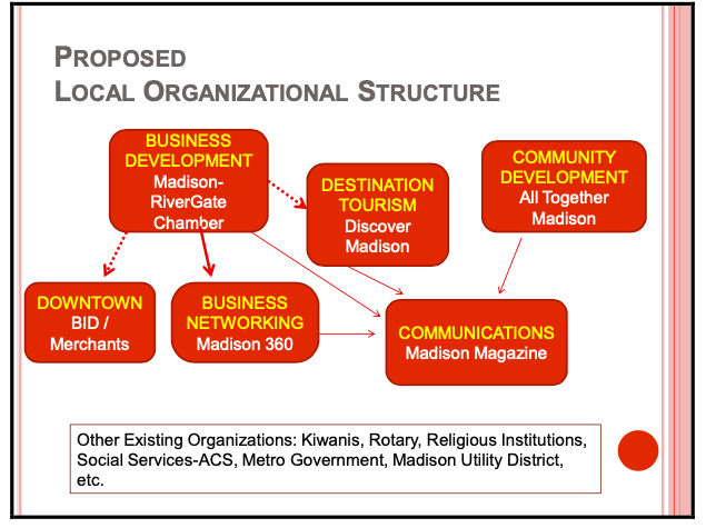 A breakdown chart of the new structure.