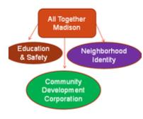 A breakdown of neighborhood organization