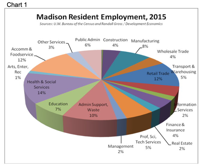 Madison Resident Employment, 2015