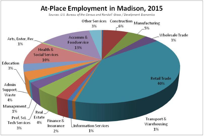 At-Place Employment in Madison, 2016