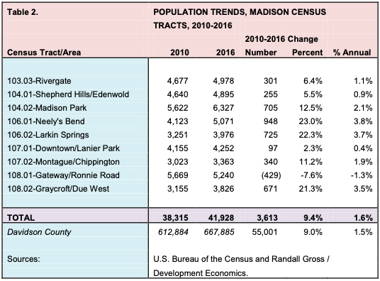 POPULATION TRENDS, MADISON CENSUS Census Tract/Area TRACTS, 2010-2016