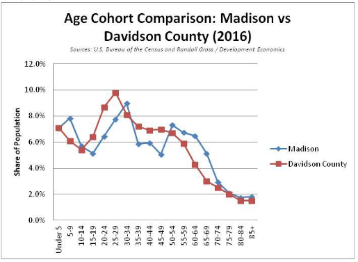 Age Cohort Comparison: Madison vs. Davidson County