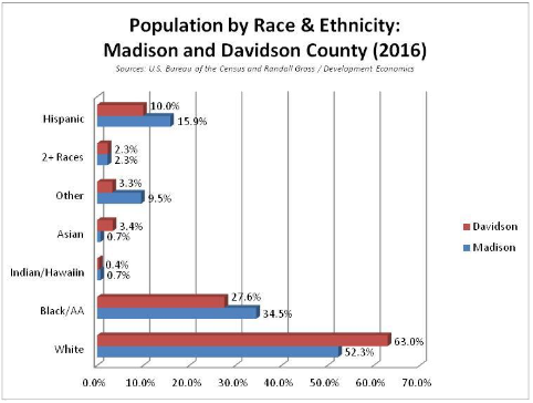 Popilation by race and ethnicity