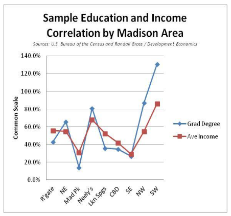 Sample Education and Income Correlation by Madison Area