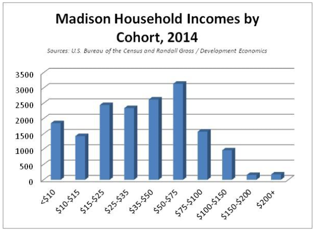 Madison Household Incomes by Cohort, 2014
