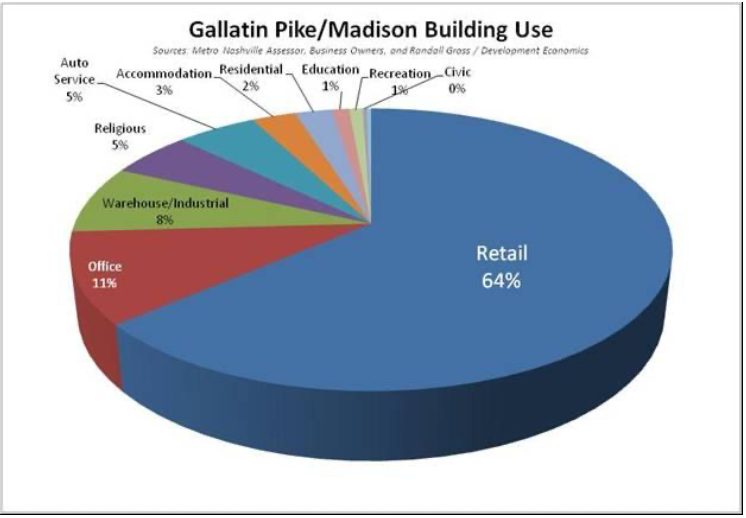 Gallatin Pike/Madison Building Use