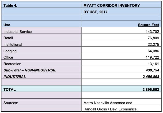 MYATT CORRIDOR INVENTORY